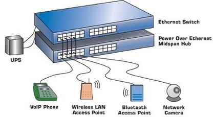 overview of poe power over ethernet concepts and devices list poe setup