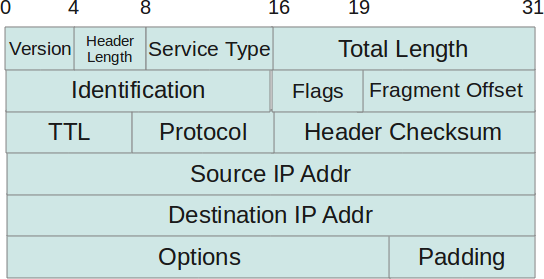 internet protocol and header length field The internet protocol the internet protocol  internet header length:  the length of the options  field can be determined from ihl.