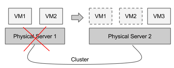 Virtualization Cluster