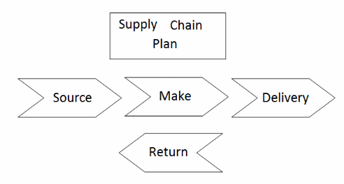 SCOR - supply chain operations reference