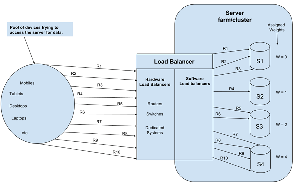 Load Balancer - Weighted Scheduling Algorithm