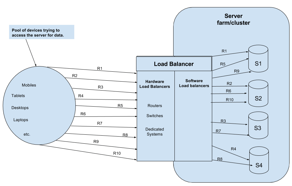 Round Robin Load Balancer