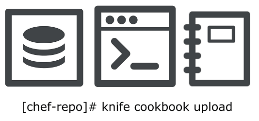 15 examples to upload chef repo with cookbooks using knife command. Black Bedroom Furniture Sets. Home Design Ideas