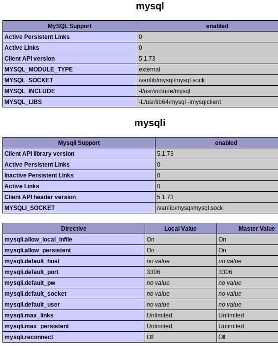 PHP MySQL Extension