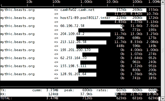 IFTOP Guide: Display Network Interface Bandwidth Usage on Linux