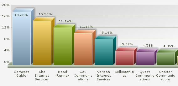 Fig: Compare your-ISP Vs other-ISP in your area