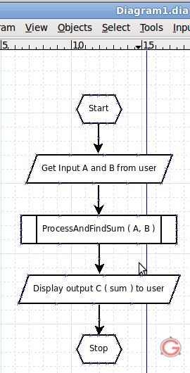 5 Easy Steps To Create A Flowchart Using Dia