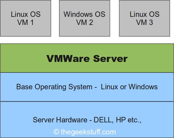 VMware Virtualization Fundamentals – VMware Server and