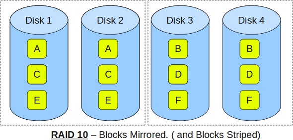 Raid 0 Raid 1 Raid 5 Raid 10 Explained With Diagrams