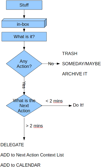 How To Be Productive And Get Things Done Using Gtd