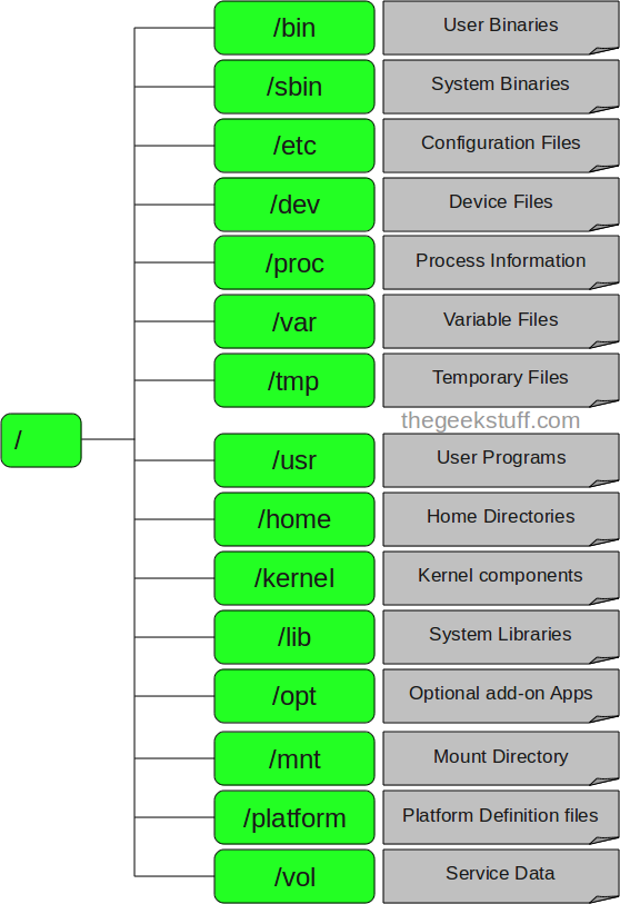 Solaris Directory Structure File System Structure
