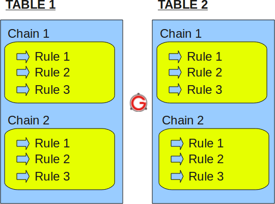 Linux Firewall Tutorial: IPTables Tables, Chains, Rules