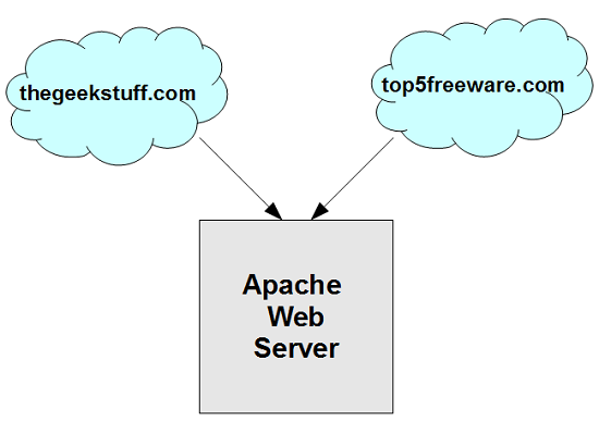 How To Setup Apache Virtual Host Configuration (With Examples)
