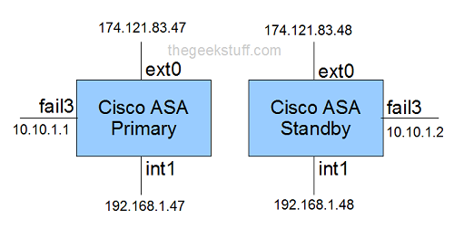 How to Setup Cisco ASA High Availability Failover