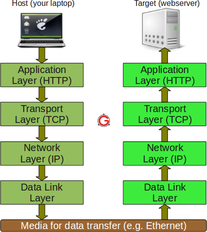 Tcpip protocol fundamentals explained with a diagram as seen in the above figure the information flows downward through each layer on the host machine at the first layer since http protocol is being used ccuart Gallery