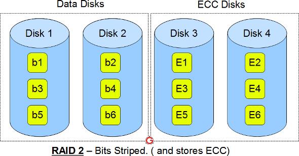 RAID 2, RAID 3, RAID 4, RAID 6 Explained with Diagram