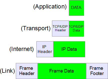 explaining tcp ip to grandma Home » knowledgebase » tcp/ip » seven layers of open systems interconnection (osi) model tutorials seven layers of osi model and functions of seven layers of osi.