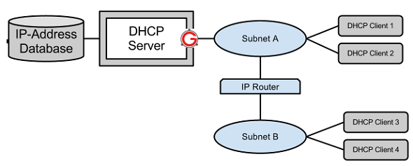 how to create dhcp server