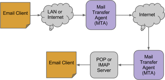 how email works how email works? email basic concepts explained