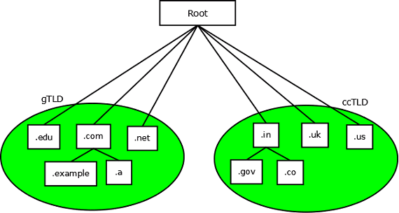 What is DNS and How DNS Works? (Domain Name Server Fundamentals)
