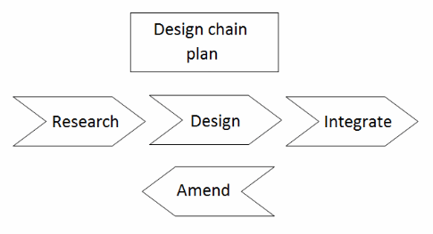 DCOR - Design-Chain Operations Reference-model
