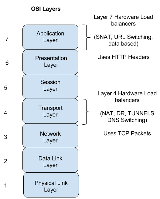 OSI Layer - Load Balancer