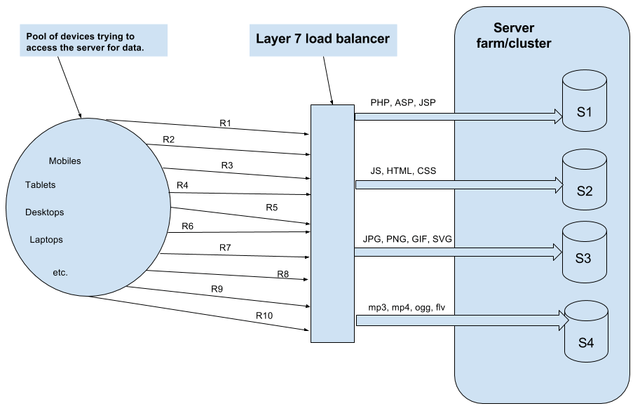 Layer 7 Load Balancer