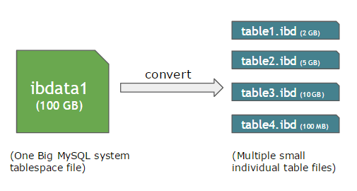 How to Shrink MySQL ibdata1 Size using innodb_file_per_table