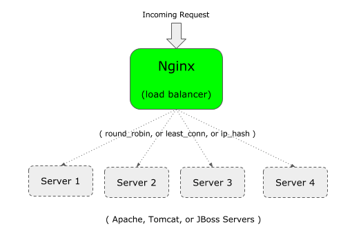 Nginx Loadbalancer