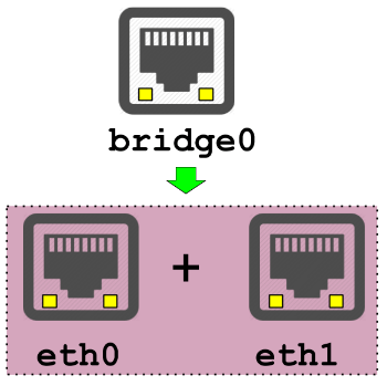 10 Linux brctl Command Examples for Ethernet Network Bridge