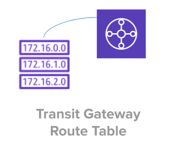 AWS Transit Gateway Route Table